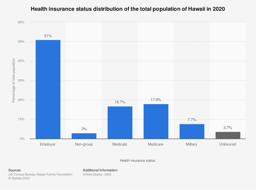 Statistic: Health insurance status distribution of the total population of Hawaii in 2018 | Statista