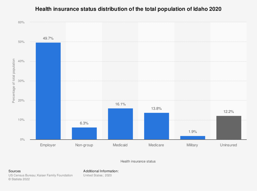 Statistic: Health insurance status distribution of the total population of Idaho 2017 | Statista
