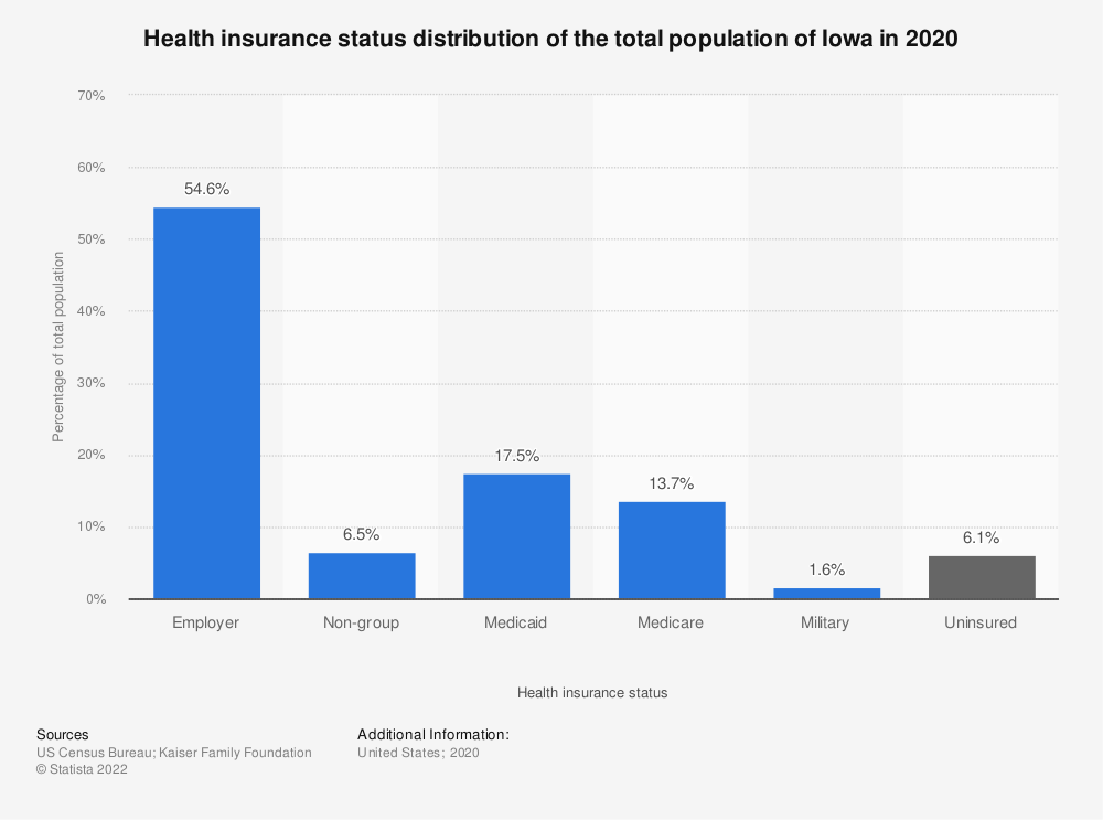 Statistic: Health insurance status distribution of the total population of Iowa in 2017 | Statista