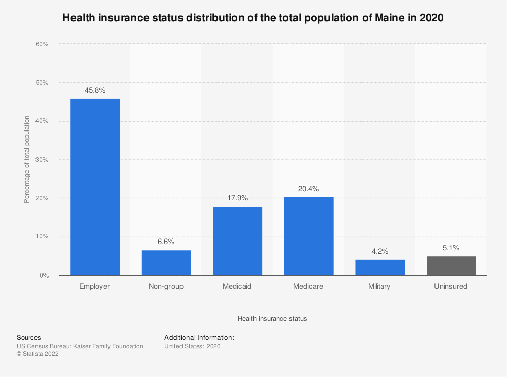 Statistic: Health insurance status distribution of the total population of Maine in 2017 | Statista