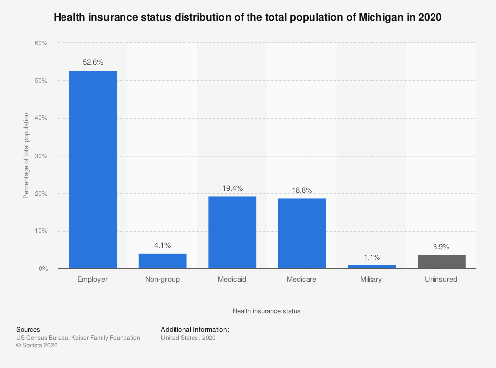 Statistic: Health insurance status distribution of the total population of Michigan in 2019 | Statista