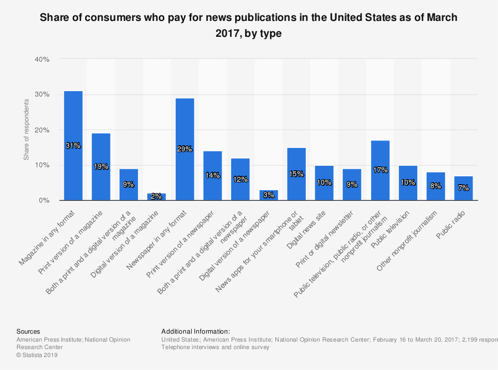 Statistic: Share of consumers who pay for news publications in the United States as of March 2017, by type | Statista