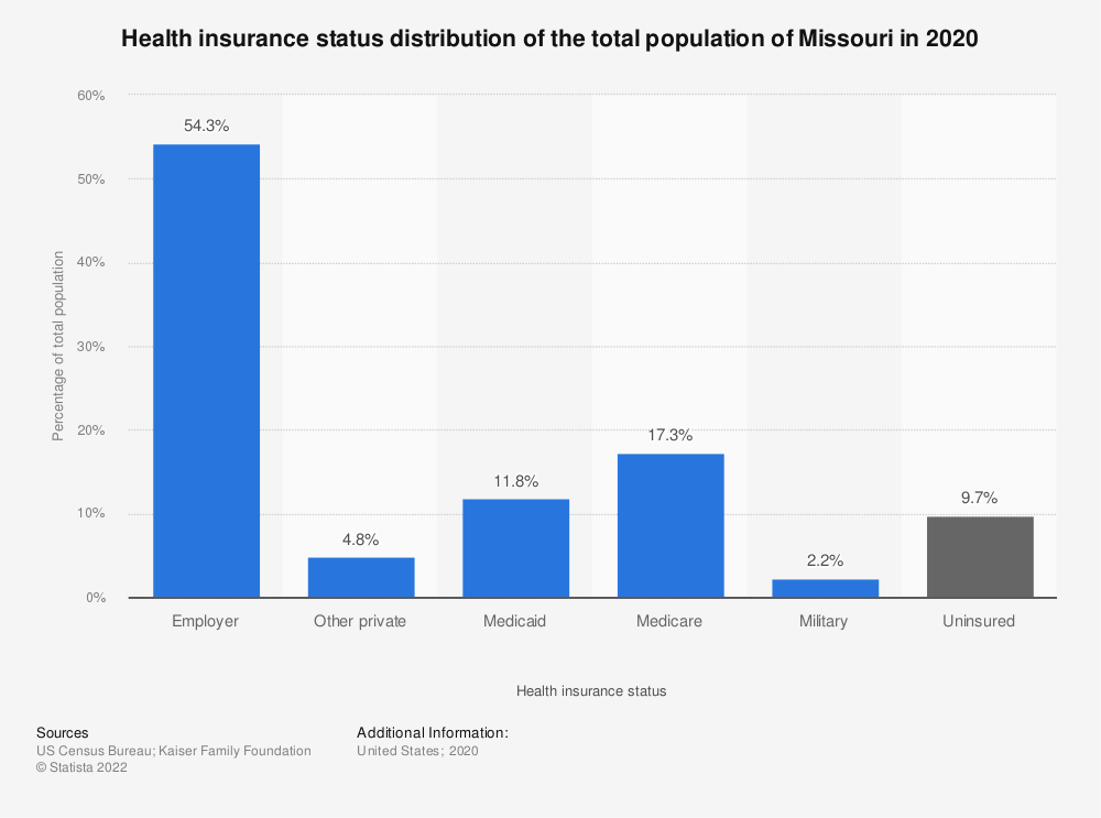 Statistic: Health insurance status distribution of the total population of Missouri in 2018 | Statista