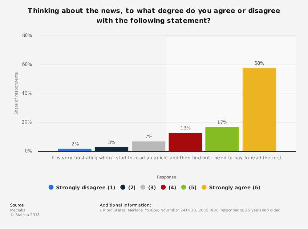 Statistic: Thinking about the news, to what degree do you agree or disagree with the following statement? | Statista