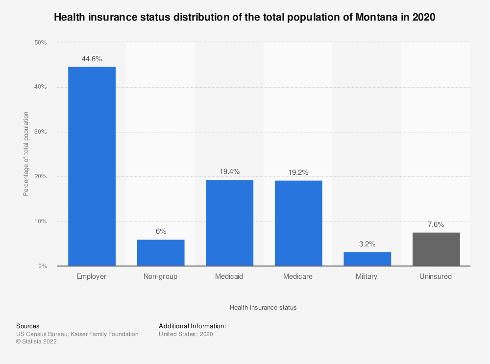 Statistic: Health insurance status distribution of the total population of Montana in 2019   Statista
