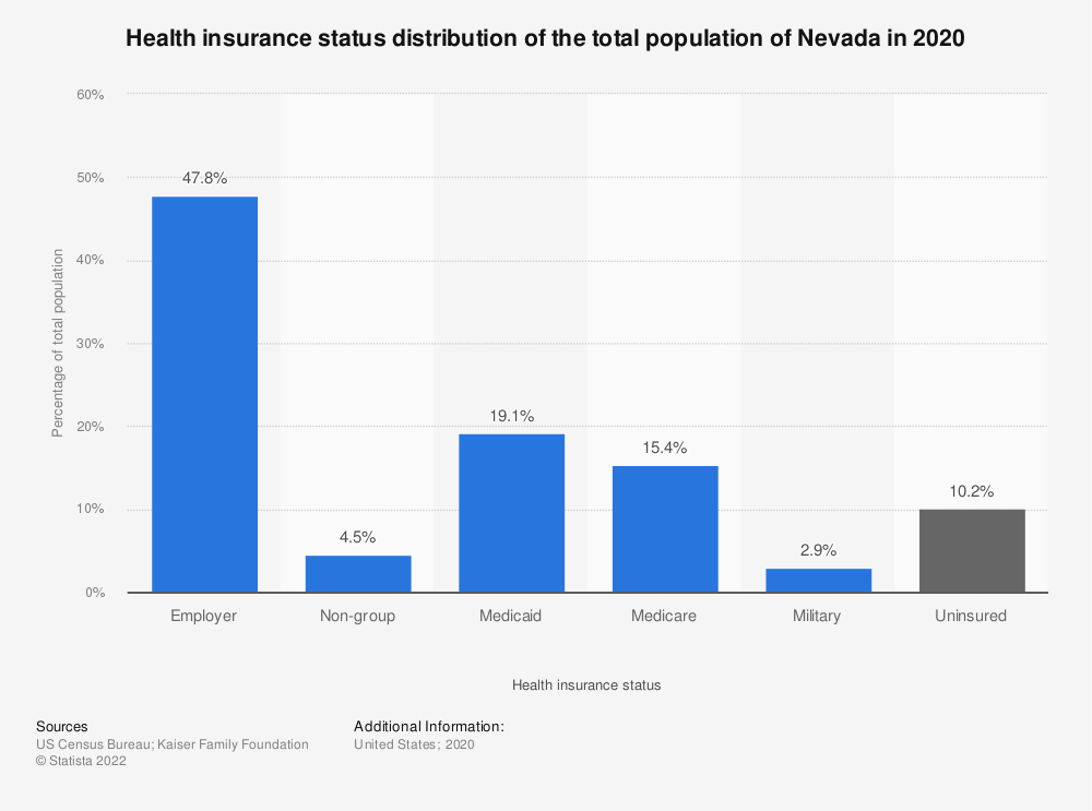 Statistic: Health insurance status distribution of the total population of Nevada in 2018 | Statista