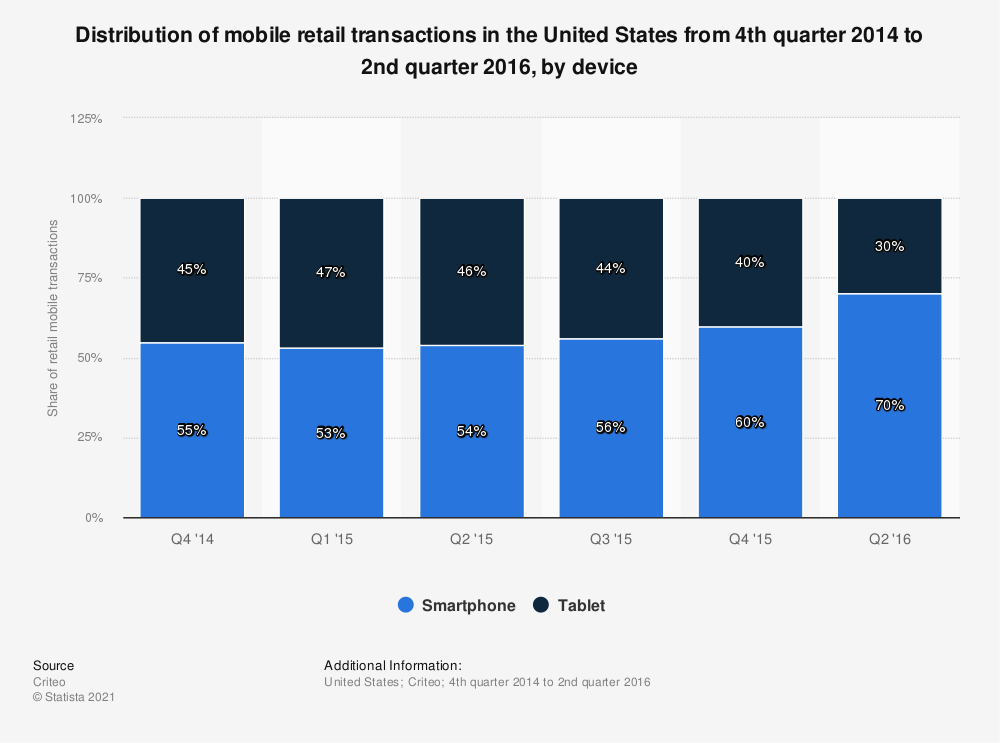 Statistic: Distribution of mobile retail transactions in the United States from 4th quarter 2014 to 4th quarter 2015, by device | Statista