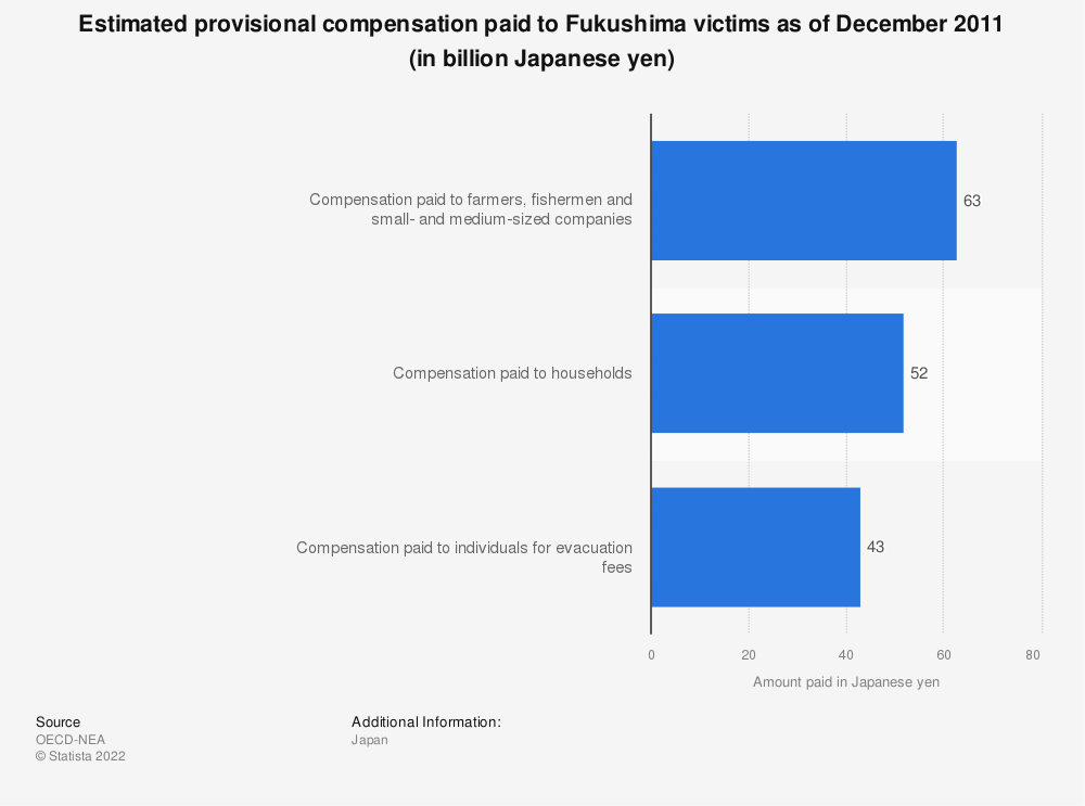Statistic: Estimated provisional compensation paid to Fukushima victims as of December 2011 (in billion Japanese yen) | Statista