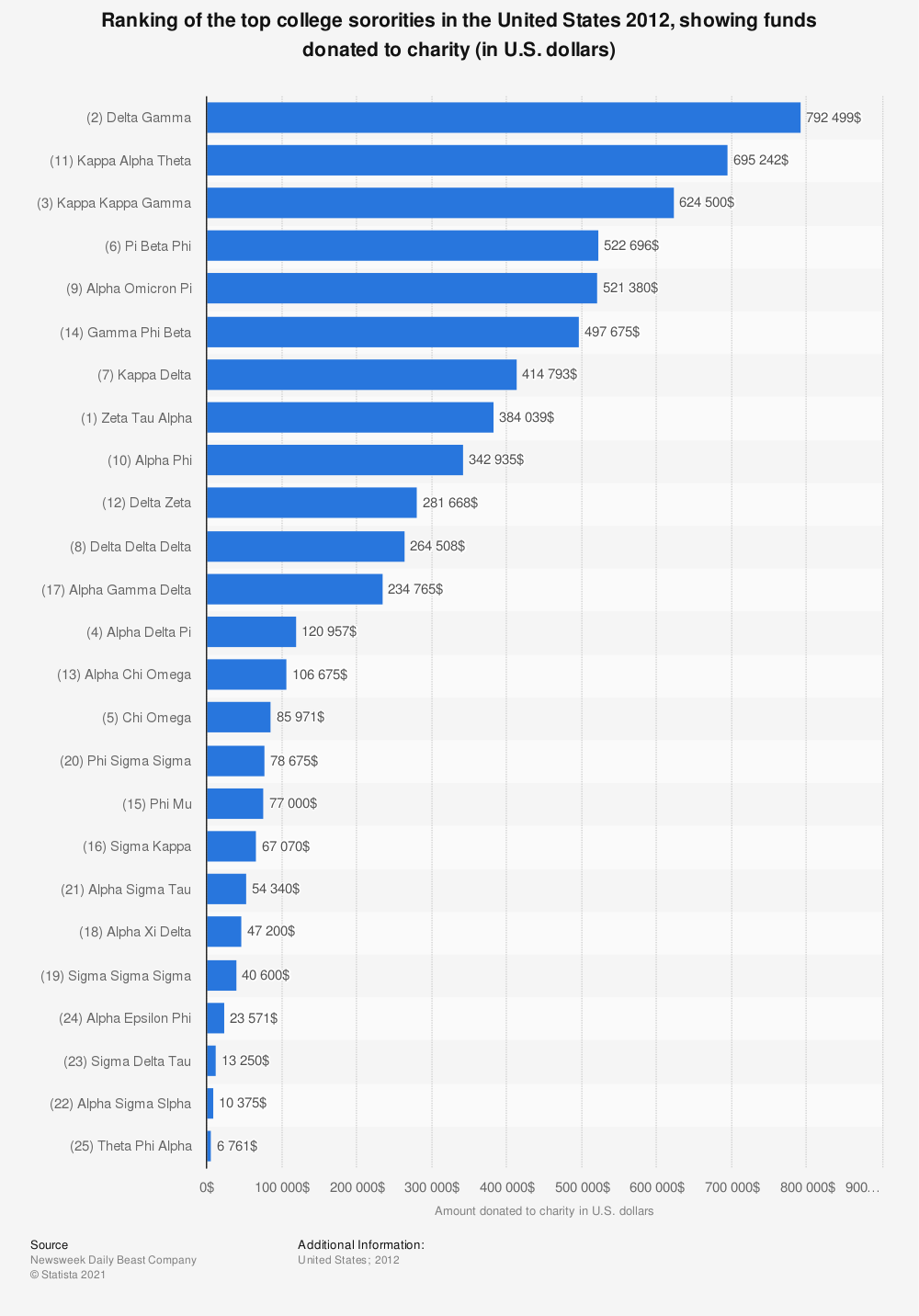 Statistic: Ranking of the top college sororities in the United States 2012, showing funds donated to charity (in U.S. dollars) | Statista