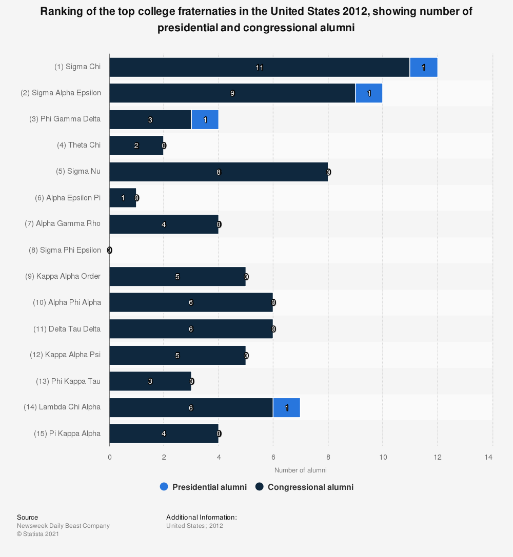 Statistic: Ranking of the top college fraternaties in the United States 2012, showing number of presidential and congressional alumni | Statista