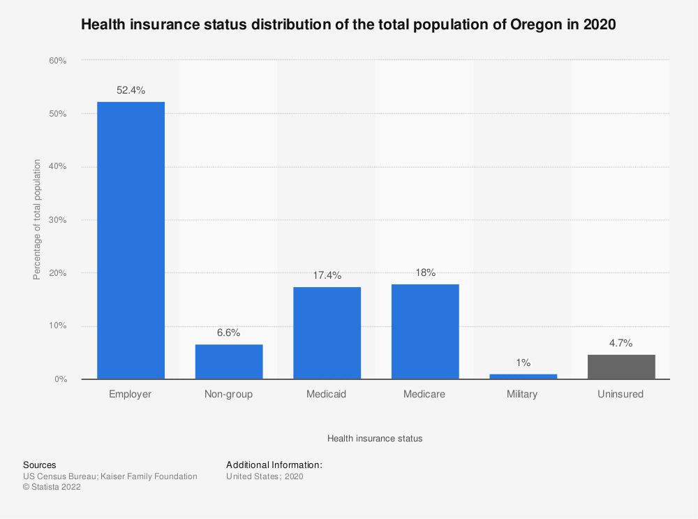 Statistic: Health insurance status distribution of the total population of Oregon in 2018 | Statista