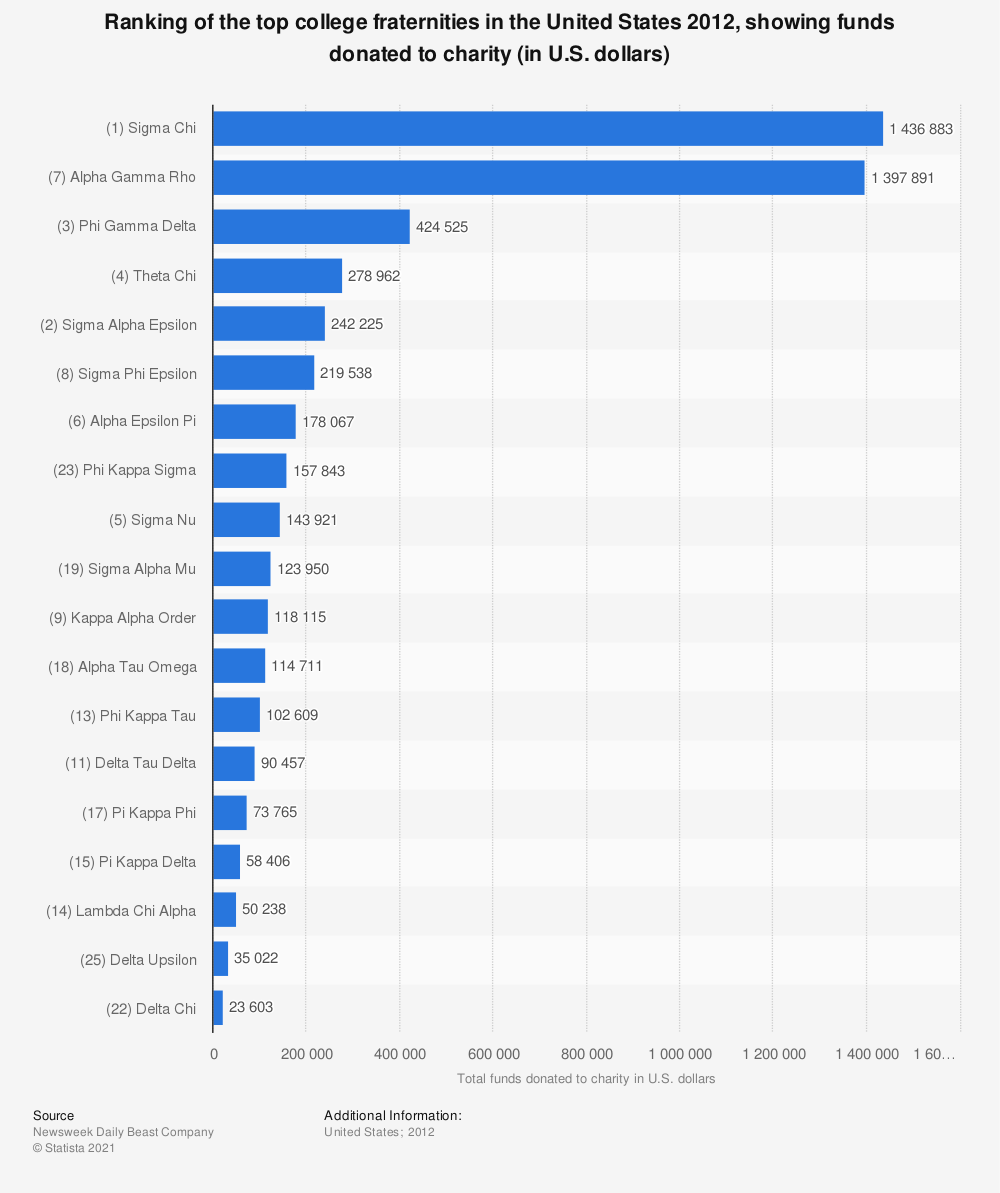 Statistic: Ranking of the top college fraternaties in the United States 2012, showing funds donated to charity (in U.S. dollars) | Statista
