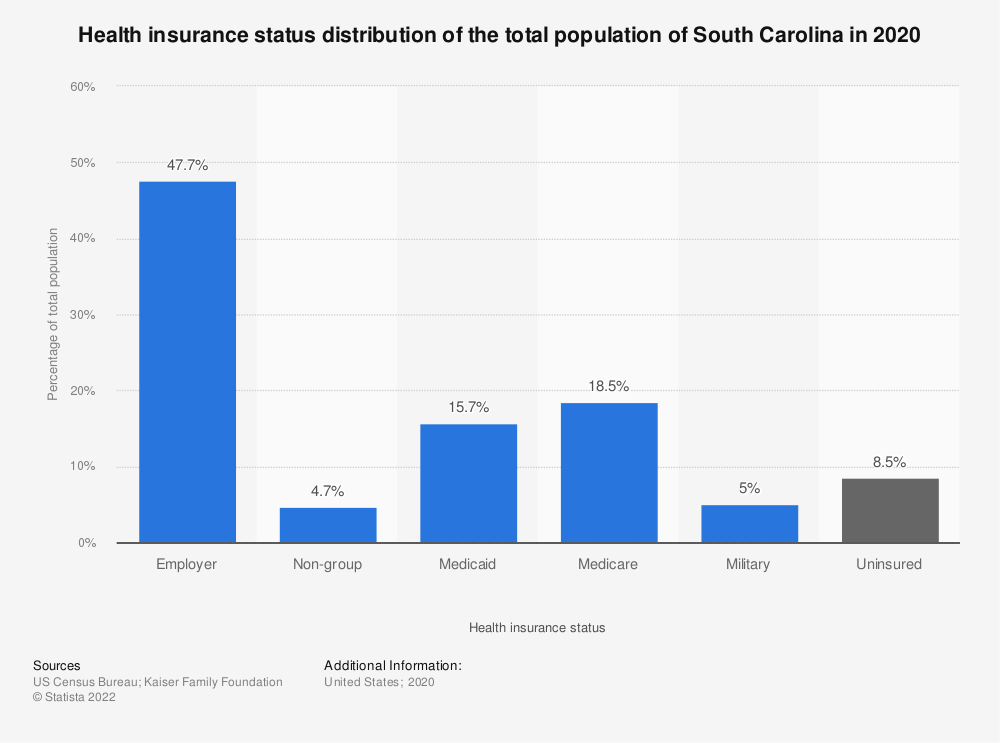 Statistic: Health insurance status distribution of the total population of South Carolina in 2018 | Statista