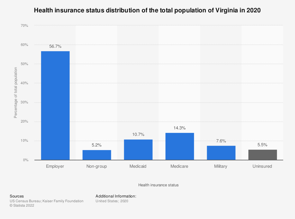 Statistic: Health insurance status distribution of the total population of Virginia in 2018 | Statista