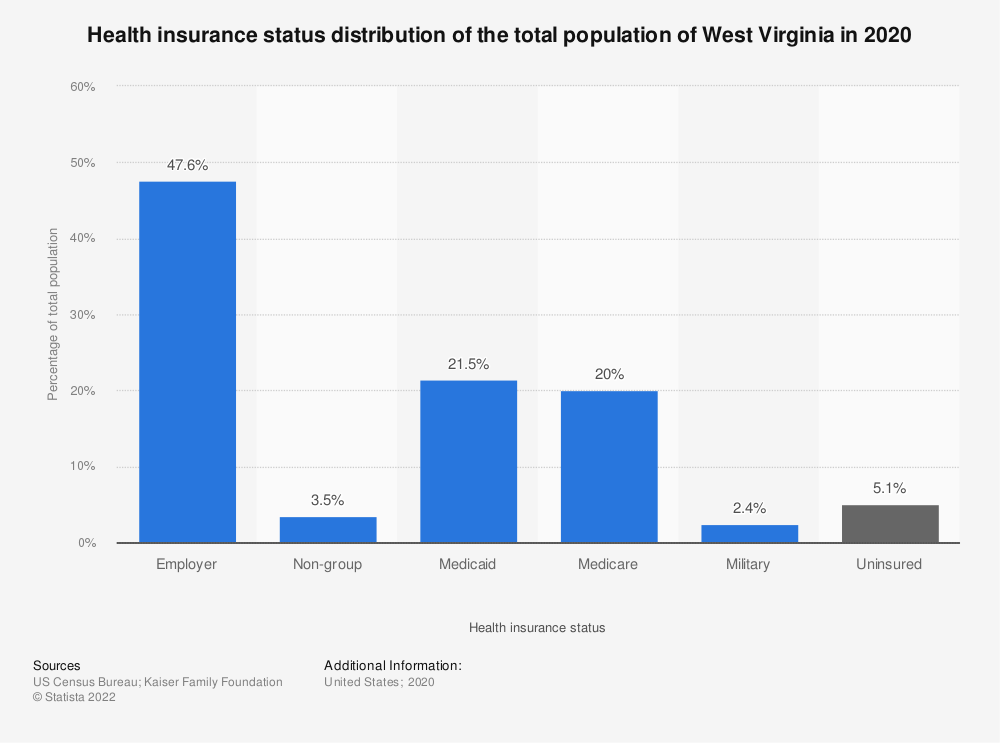 Statistic: Health insurance status distribution of the total population of West Virginia in 2018 | Statista