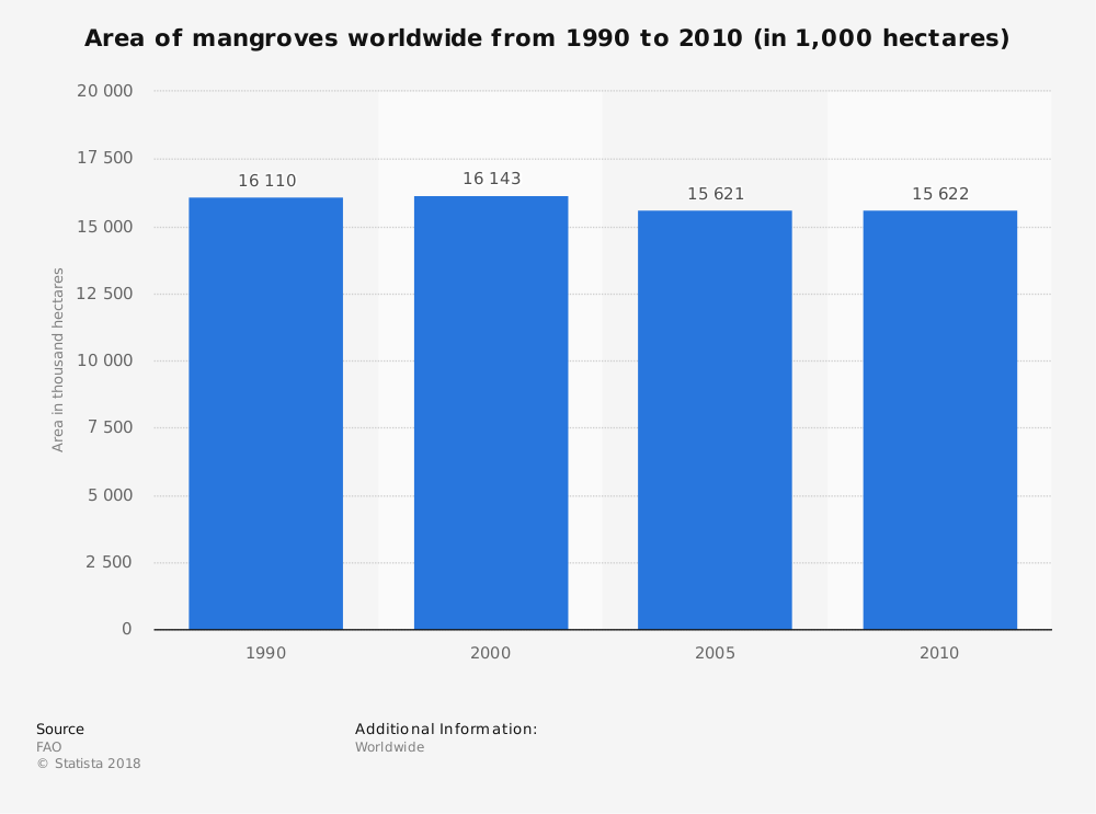Statistic: Area of mangroves worldwide from 1990 to 2010 (in 1,000 hectares) | Statista