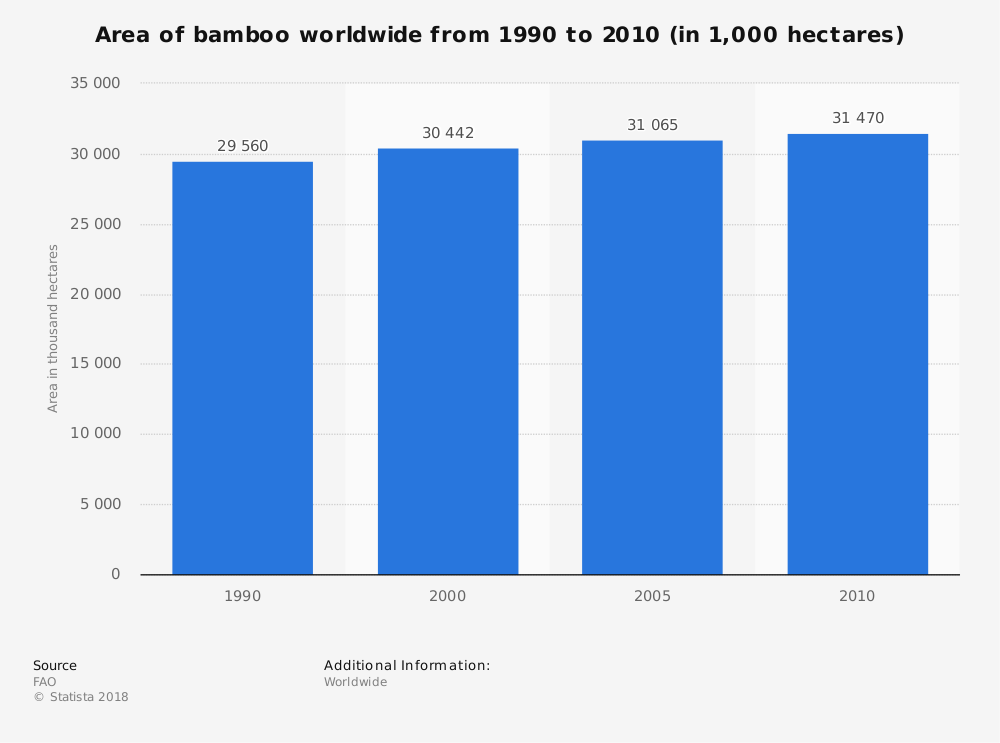 Statistic: Area of bamboo worldwide from 1990 to 2010 (in 1,000 hectares) | Statista