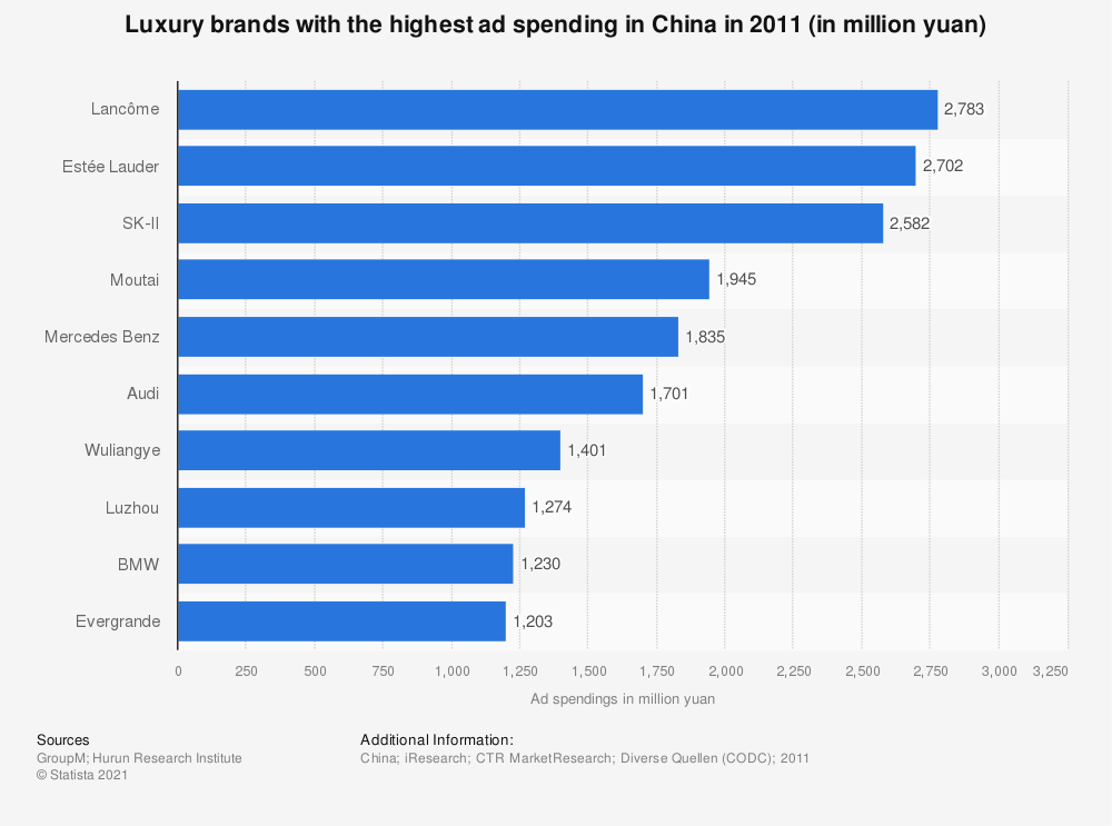 Statistic: Luxury brands with the highest ad spending in China in 2011 (in million Yuan) | Statista