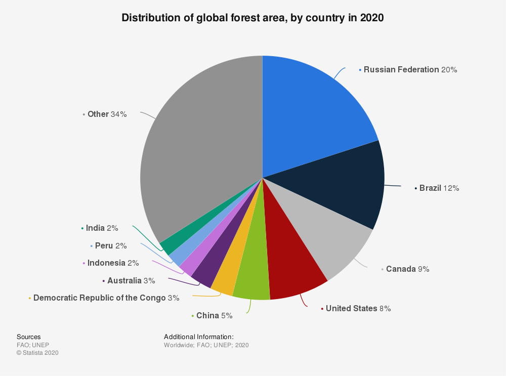 Statistic: Distribution of global forest area, by country in 2020 | Statista