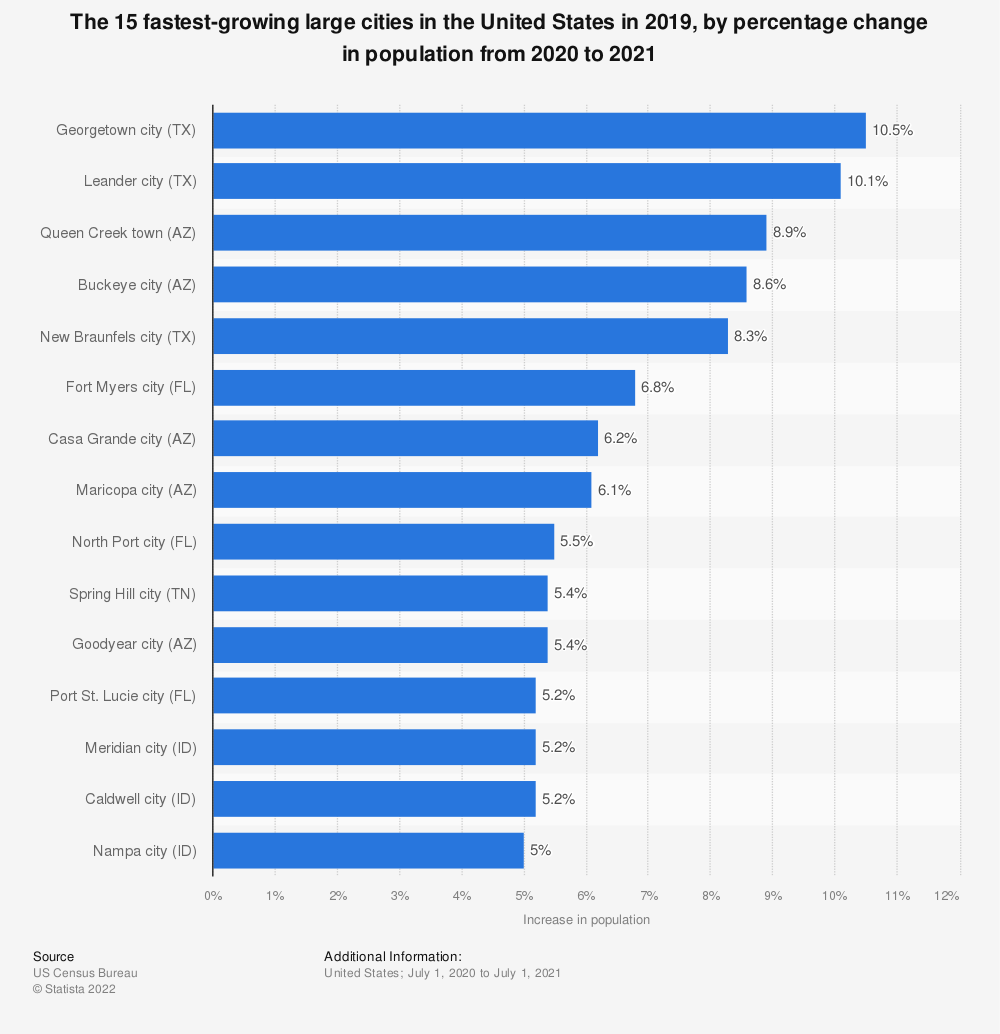 Statistic: The 15 fastest-growing large cities in the United States in 2018, by percentage change in population from 2017 to 2018 | Statista