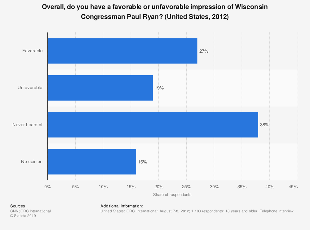Statistic: Overall, do you have a favorable or unfavorable impression of Wisconsin Congressman Paul Ryan? (United States, 2012) | Statista