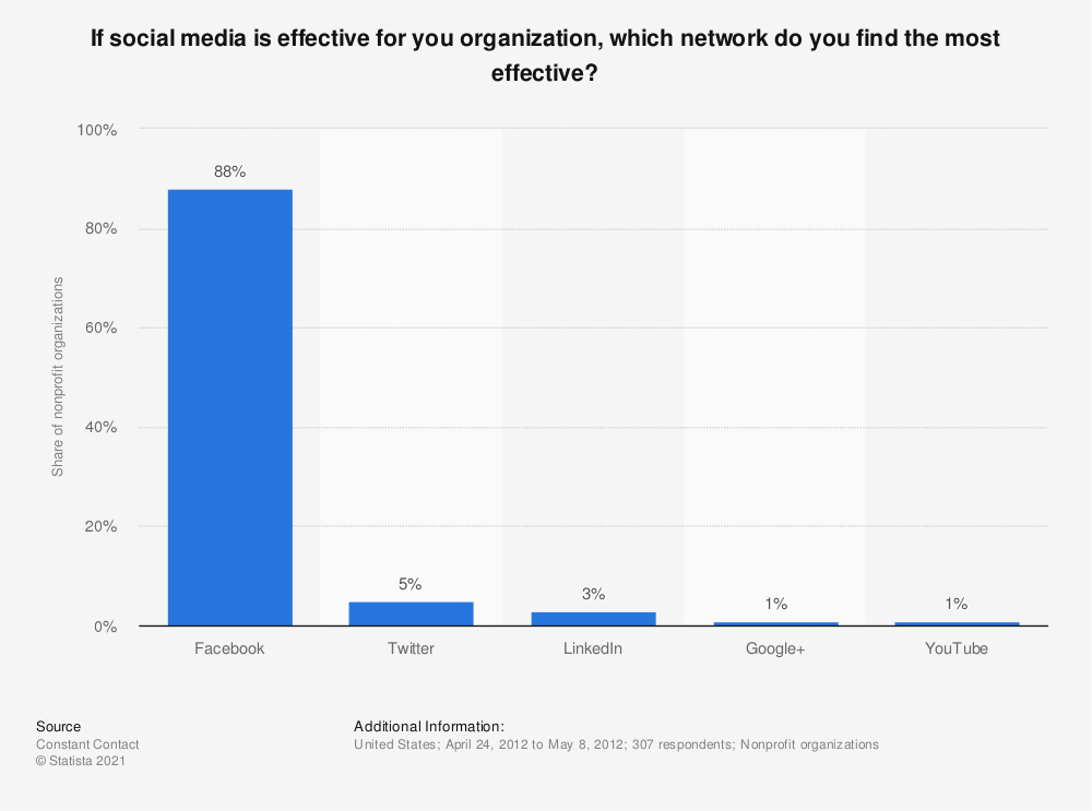 Statistic: If social media is effective for you organization, which network do you find the most effective? | Statista