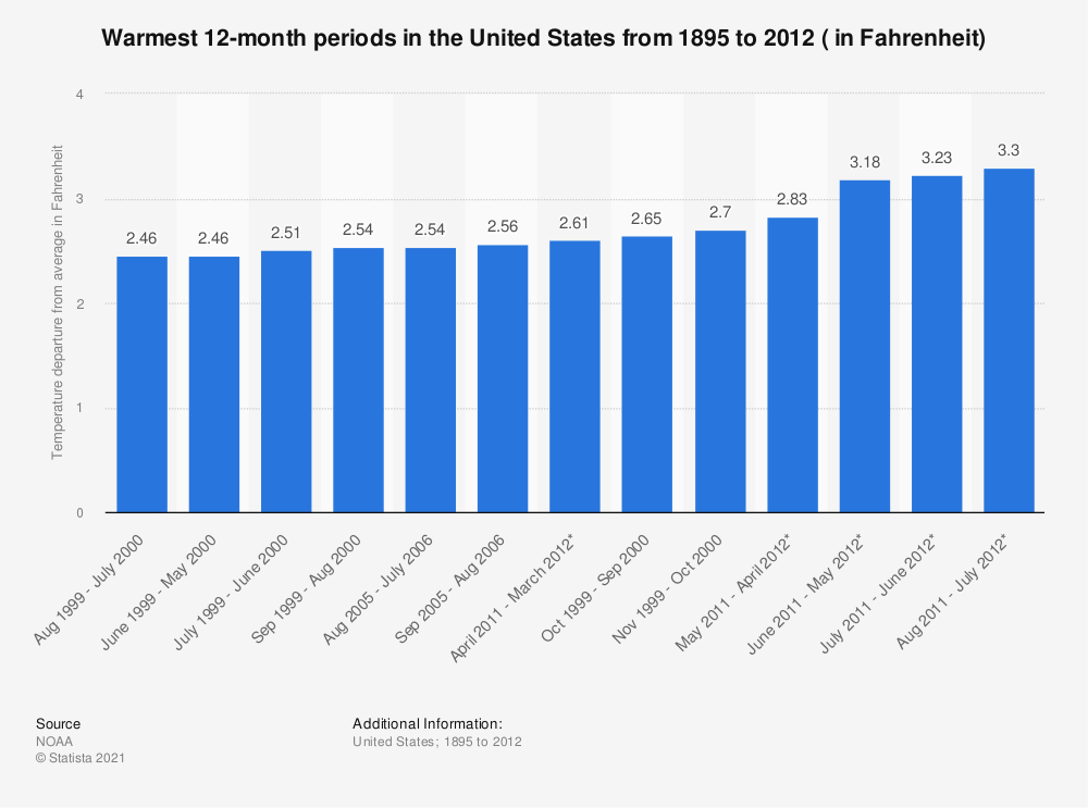 Statistic: Warmest 12-month periods in the United States from 1895 to 2012 ( in Fahrenheit) | Statista