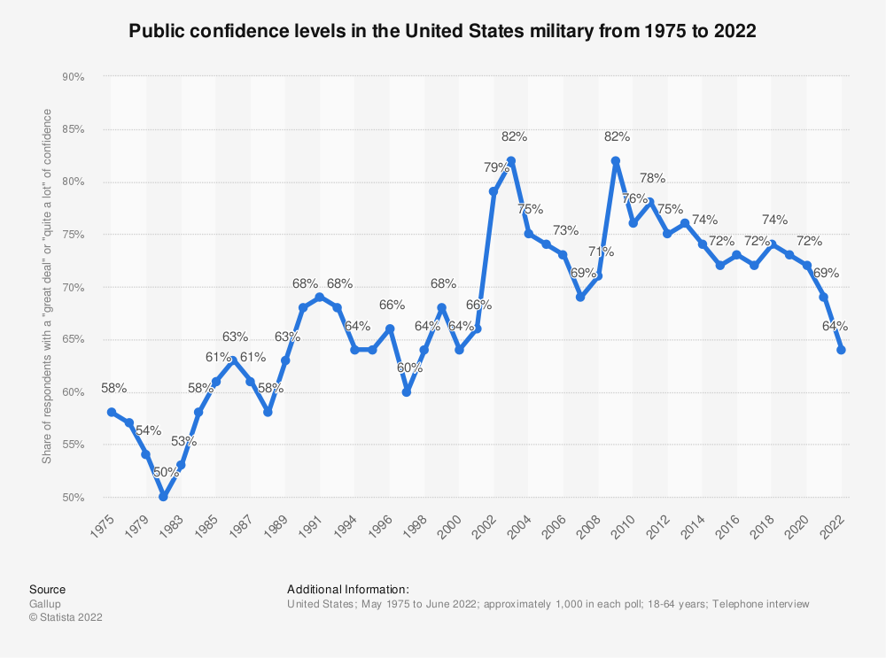 Statistic: Public confidence levels in the United States military from 1975 to 2020 | Statista