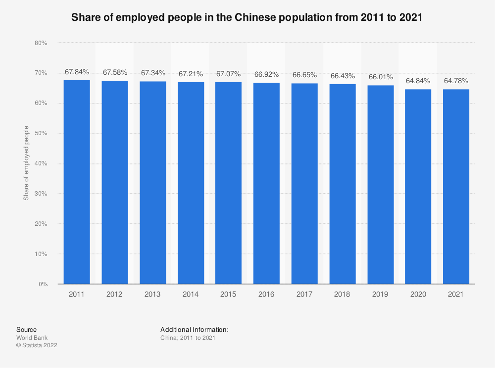 Statistic: Share of employed people in the Chinese population from 2007 to 2017 | Statista