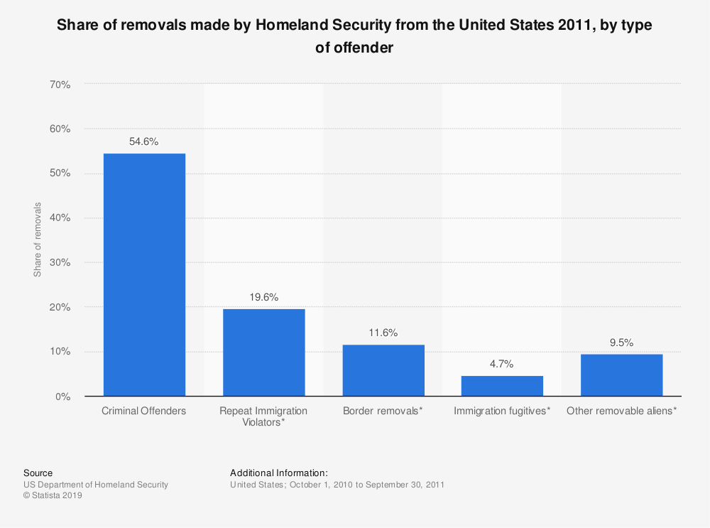 Statistic: Share of removals made by Homeland Security from the United States 2011, by type of offender | Statista