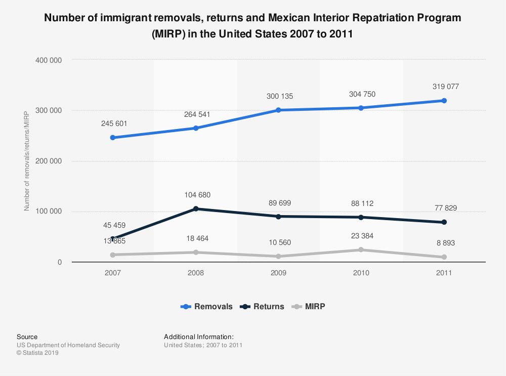 Statistic: Number of immigrant removals, returns and Mexican Interior Repatriation Program (MIRP) in the United States 2007 to 2011 | Statista