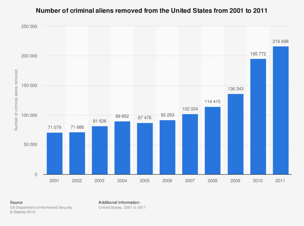 Statistic: Number of criminal aliens removed from the United States from 2001 to 2011 | Statista
