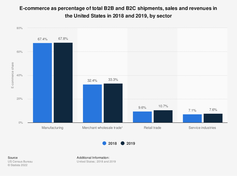 Statistic: E-commerce as percentage of total B2B and B2C shipments, sales and revenues in the United States in 2016, by sector | Statista