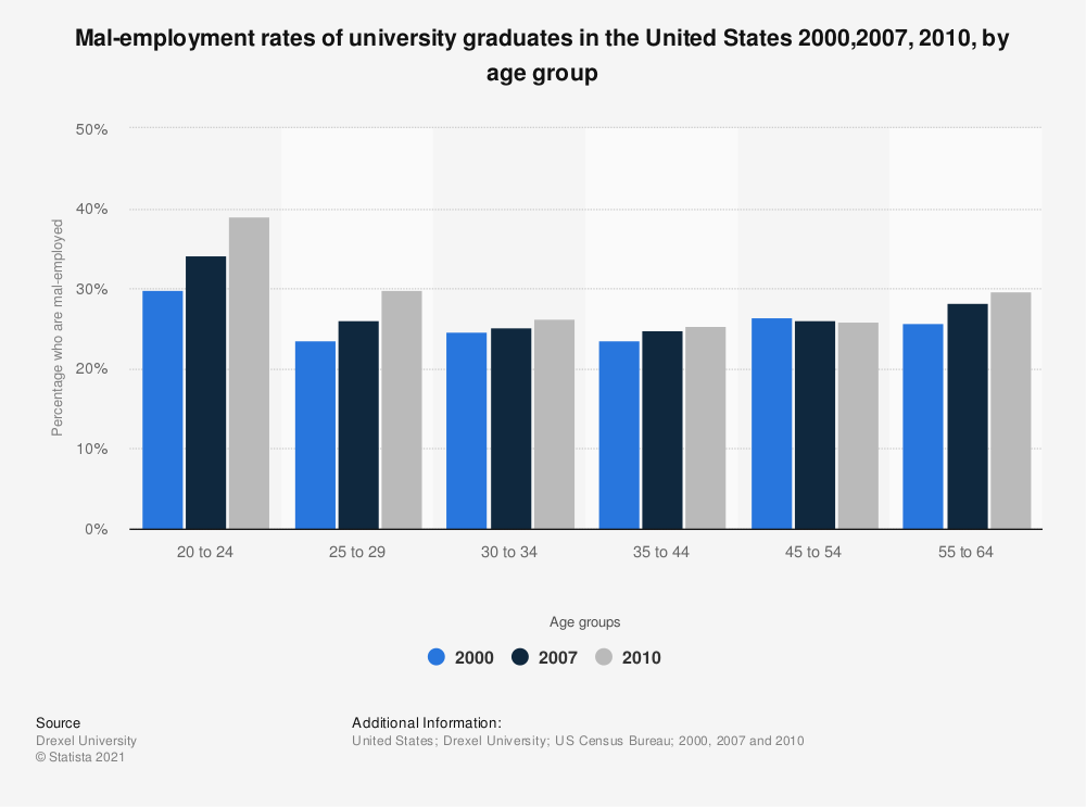 Statistic: Mal-employment rates of university graduates in the United States 2000,2007, 2010,  by age group | Statista