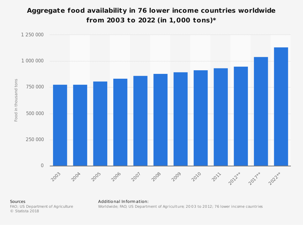 Statistic: Aggregate food availability in 76 lower income countries worldwide from 2003 to 2022 (in 1,000 tons)* | Statista