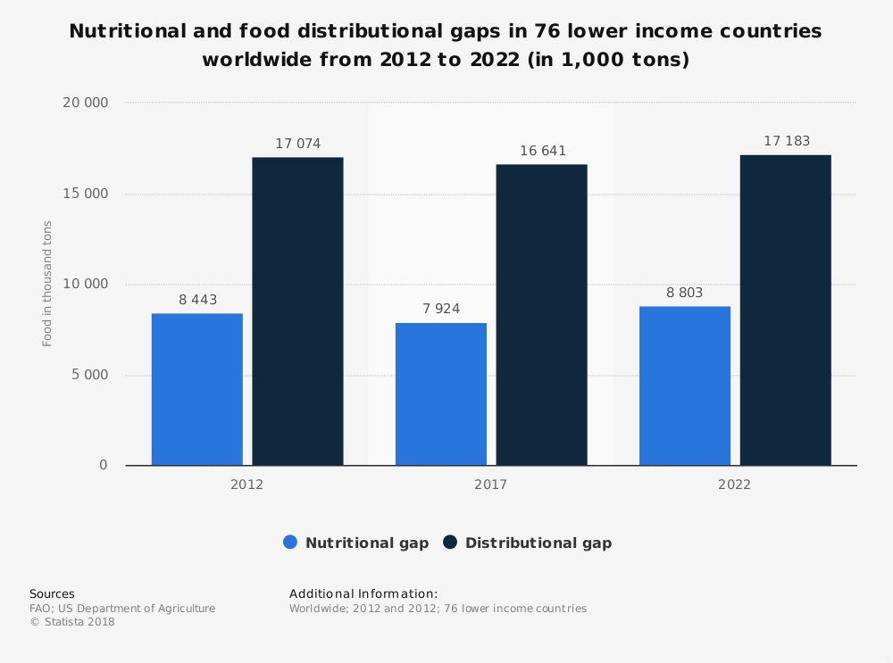 Statistic: Nutritional and food distributional gaps in 76 lower income countries worldwide from 2012 to 2022 (in 1,000 tons) | Statista