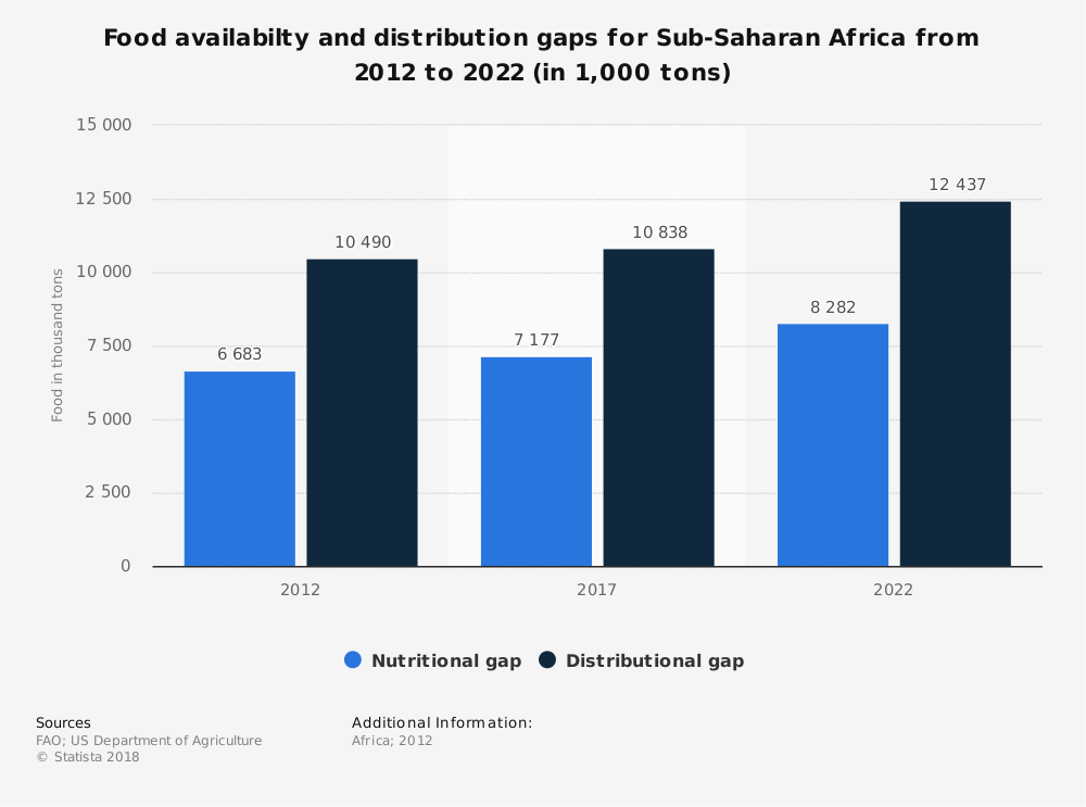 Statistic: Food availabilty and distribution gaps for Sub-Saharan Africa from 2012 to 2022 (in 1,000 tons)   Statista