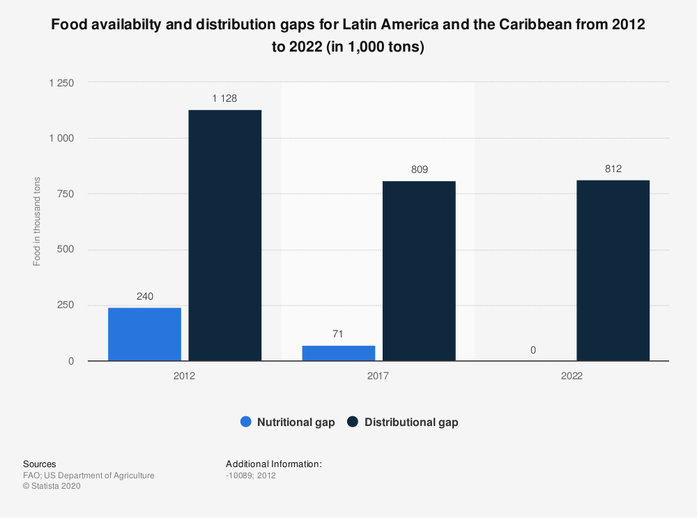 Statistic: Food availabilty and distribution gaps for Latin America and the Caribbean from 2012 to 2022 (in 1,000 tons) | Statista