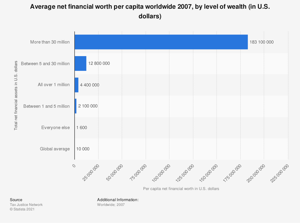 Statistic: Average net financial worth per capita worldwide 2007, by level of wealth (in U.S. dollars) | Statista