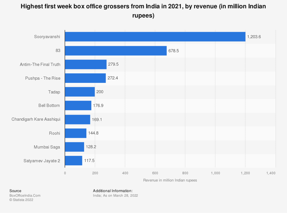 Statistic: Highest first week box office grossers from India as of June 2020, by worldwide revenue (in million Indian rupees) | Statista