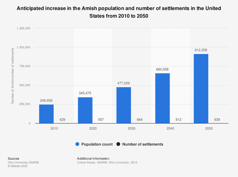 Statistic: Anticipated increase in the Amish population and number of settlements in the United States from 2010 to 2050 | Statista