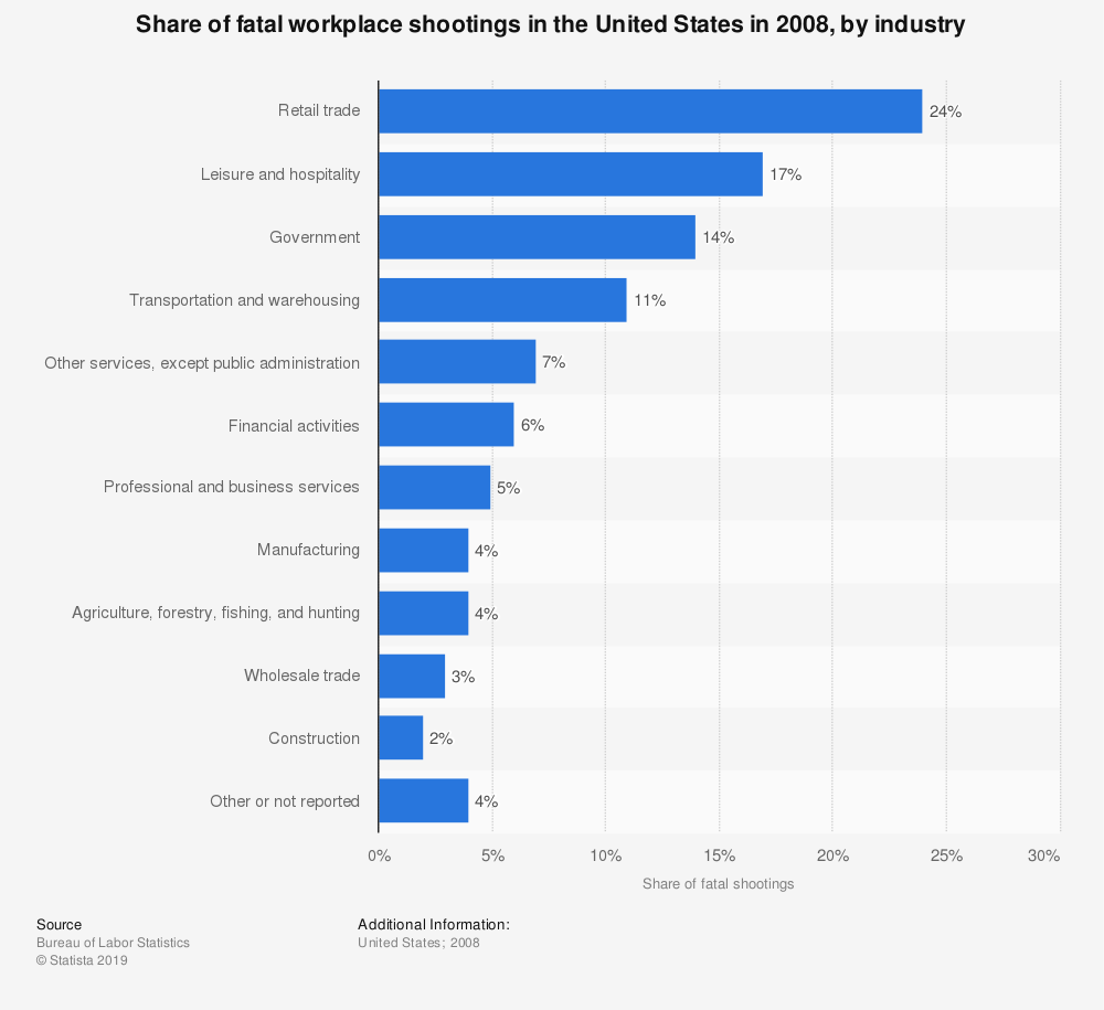 Statistic: Share of fatal workplace shootings in the United States in 2008, by industry | Statista