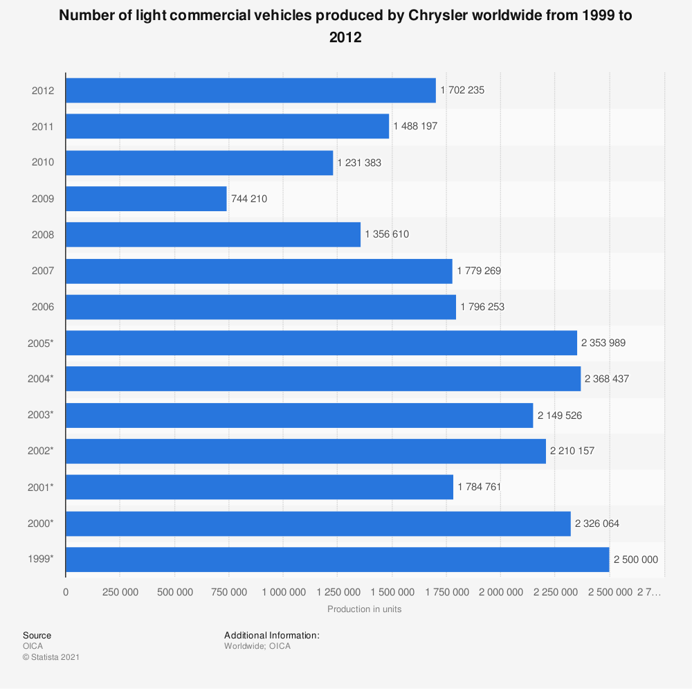 Statistic: Number of light commercial vehicles produced by Chrysler worldwide from 1999 to 2012 | Statista