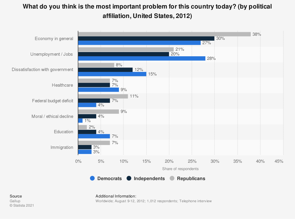 Statistic: What do you think is the most important problem for this country today? (by political affiliation, United States, 2012) | Statista