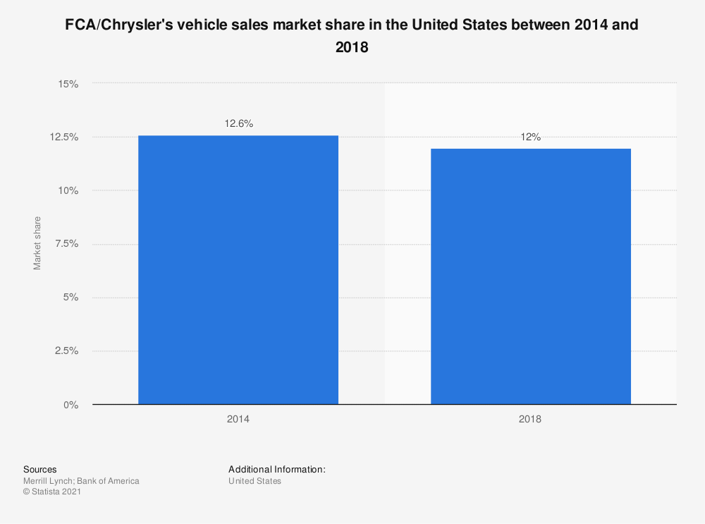 Statistic: FCA/Chrysler's vehicle sales market share in the United States between 2015 and 2017  | Statista