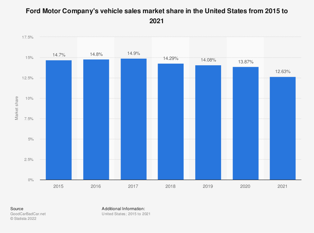 Statistic: Ford Motor Company's vehicle sales market share in the United States from 2002 to 2018 | Statista