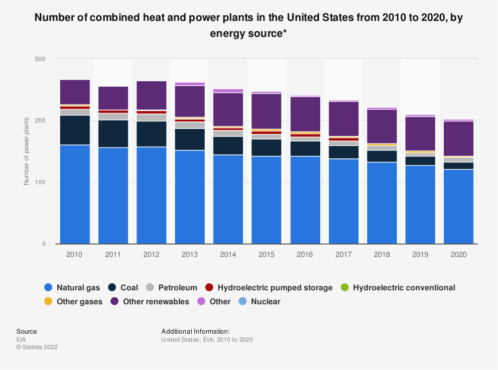 Statistic: Number of combined heat and power plants in the United States from 2010 to 2019, by energy source | Statista