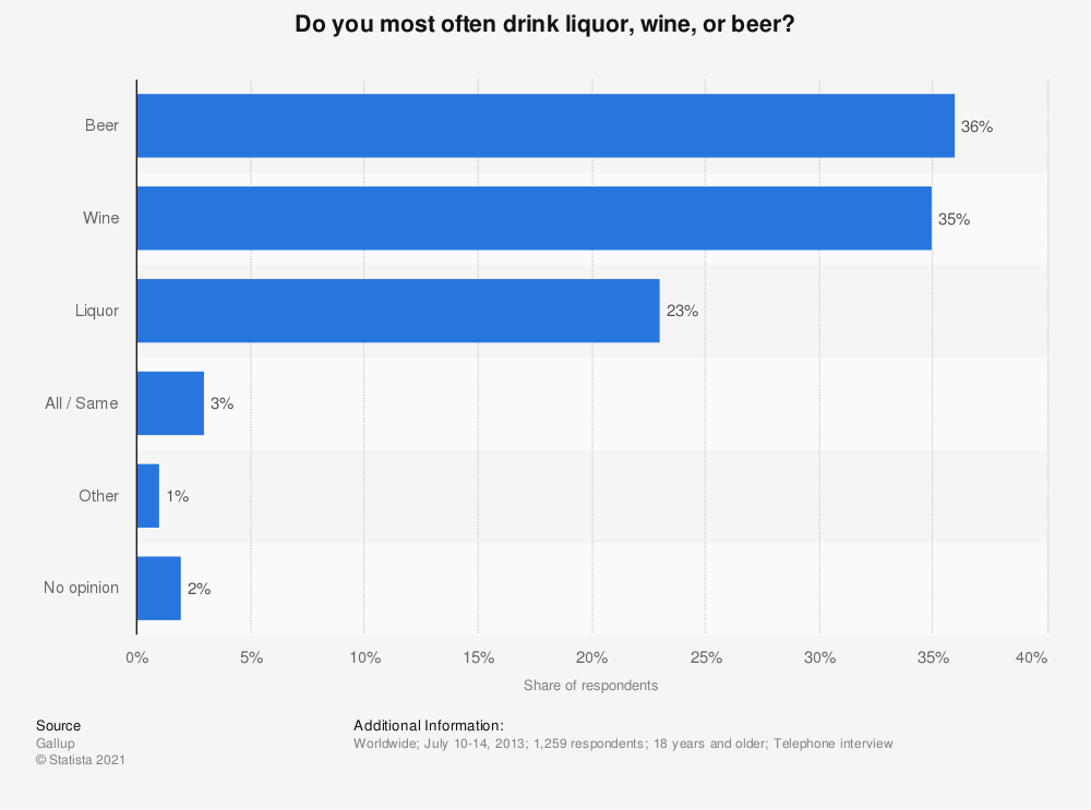 Statistic: Do you most often drink liquor, wine, or beer?  | Statista