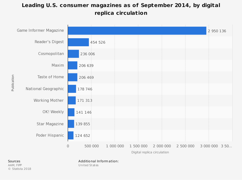 Statistic: Leading U.S. consumer magazines as of September 2014, by digital replica circulation | Statista