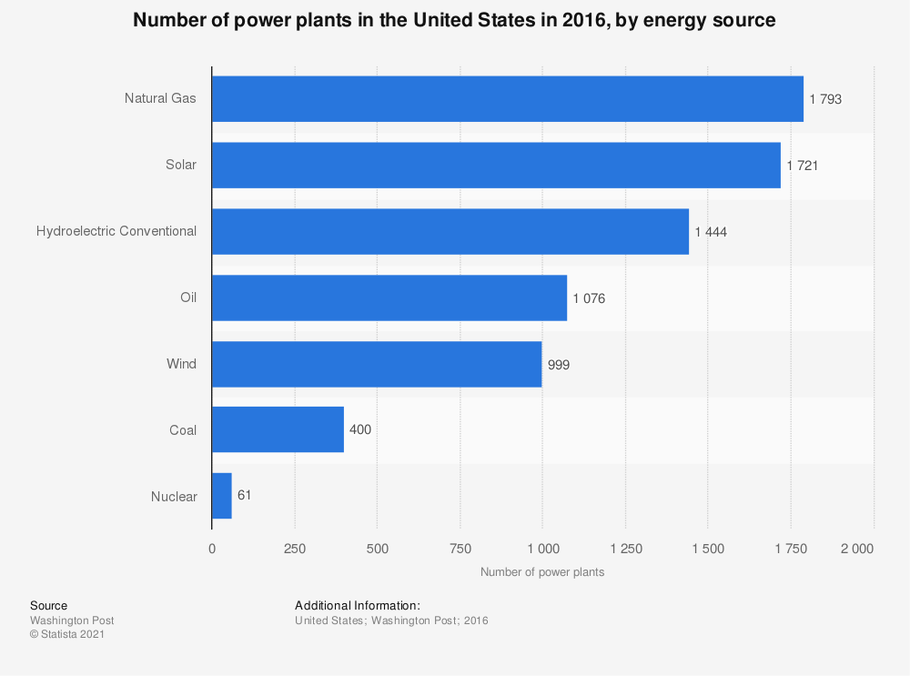 Statistic: Number of power plants in the United States in 2016, by energy source | Statista